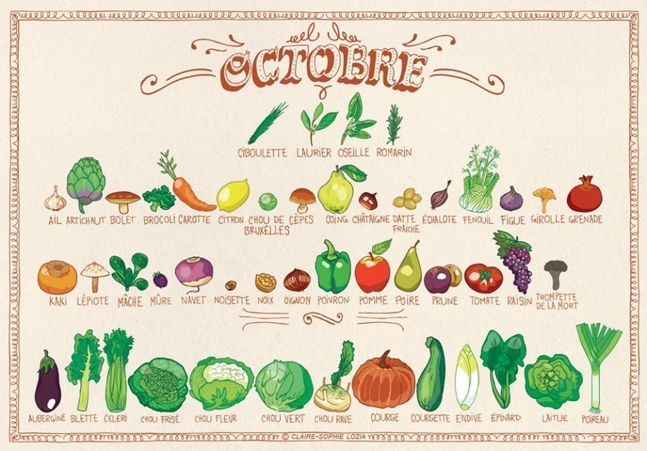 voici le calendrier des fruits l gumes d octobre mr. Black Bedroom Furniture Sets. Home Design Ideas