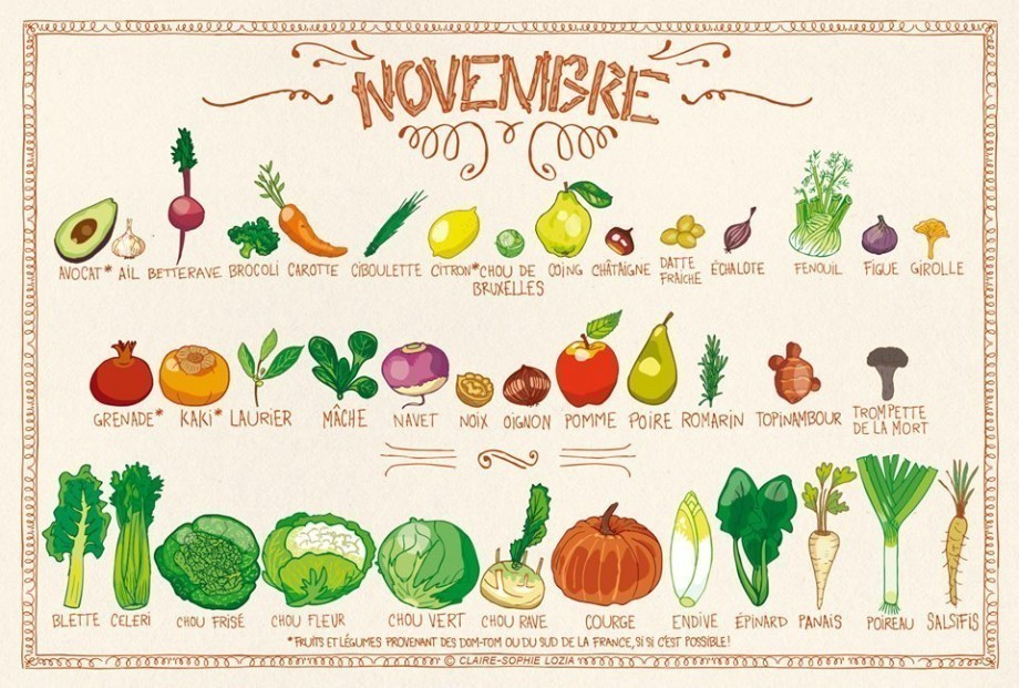 fruits l gumes de novembre le calendrier de saison mr mondialisation. Black Bedroom Furniture Sets. Home Design Ideas