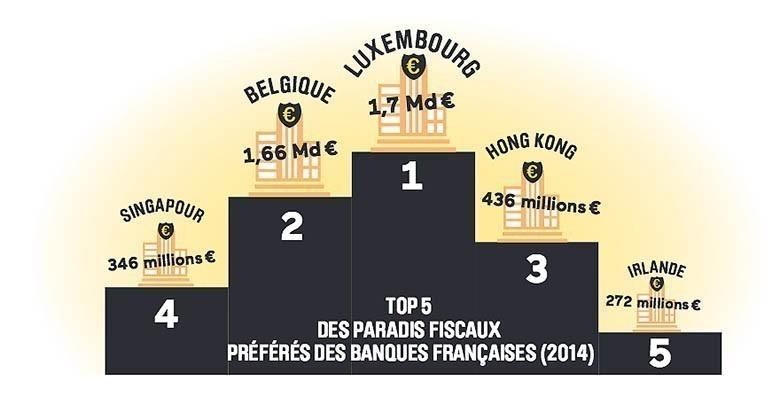 paradis_fiscal_banque