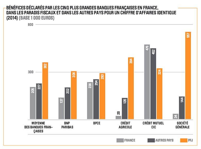 paradis_fiscal_banque2