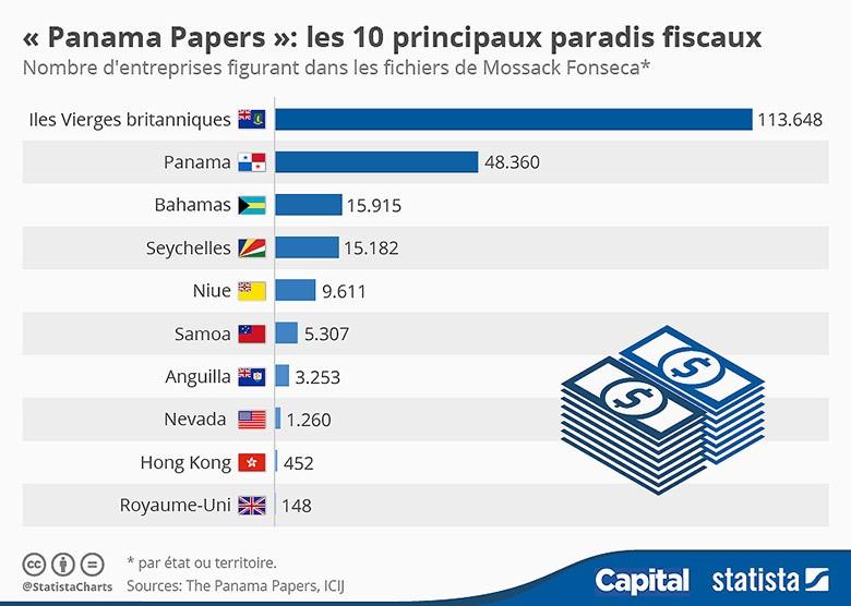 chartoftheday_4589_panama_papers_les_10_principaux_paradis_fiscaux_n